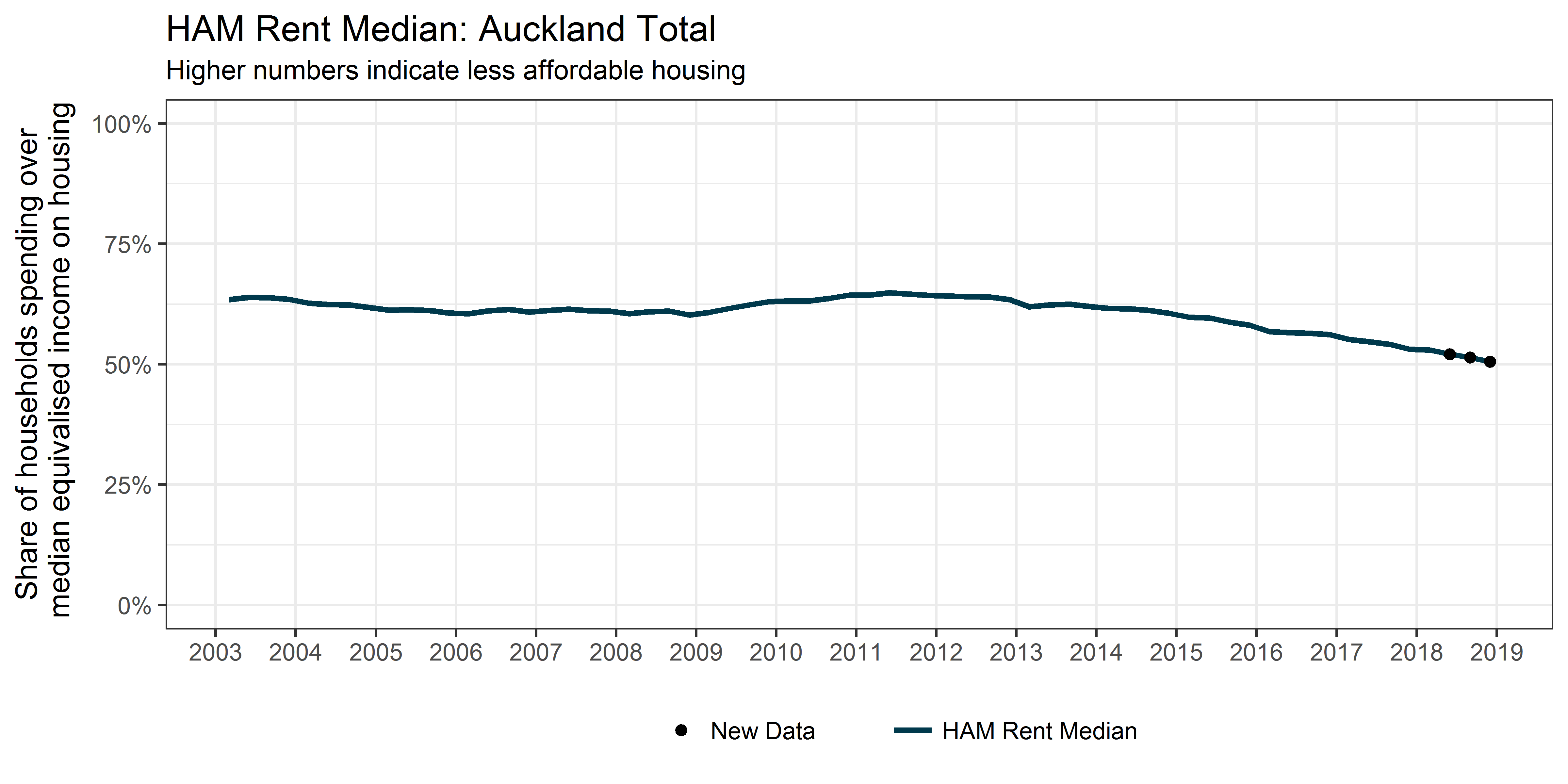 Figure 2: Share of renter (HAM Rent Median) households with below average incomes after housing costs, Auckland (March 2003 to December 2018)